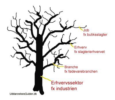 erhvervstræet