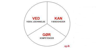 kompetencecirklen