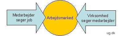 illustration af arbejdsmarkedet