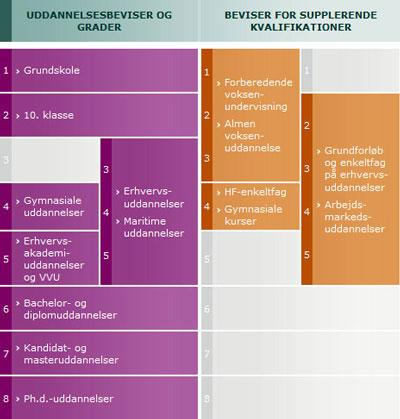 diagram over kvalifikationsniveauerne
